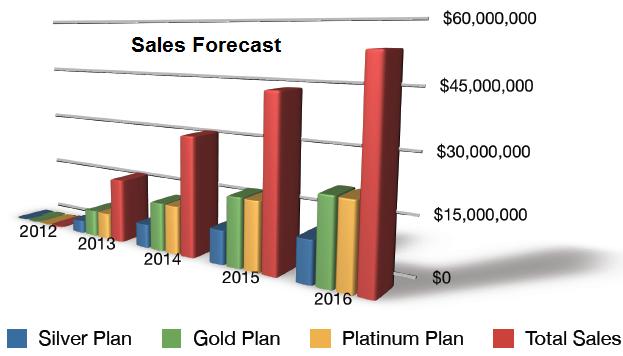 גרף צפי מכירות מתוכנית פיננסית